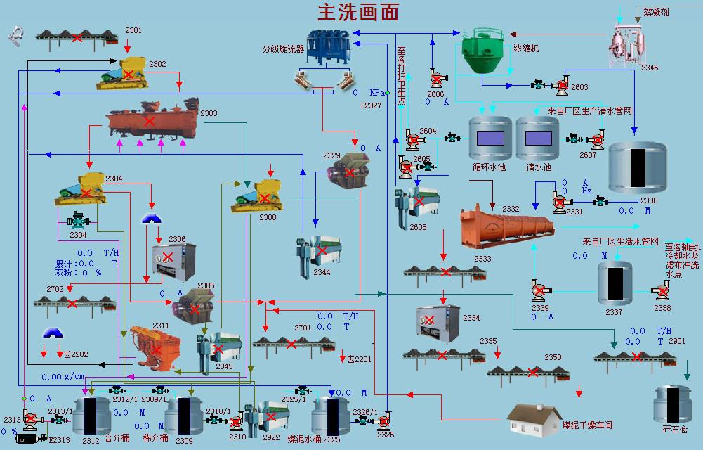 Thermal_Coal_Washing_Flowsheet_of_Jigging_HOT_Mining_Tech_Co_Ltd