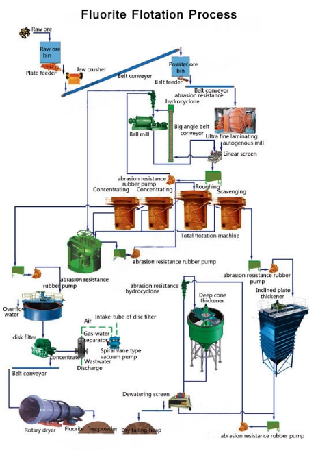 flowsheet_of_fluorite_flotation_process