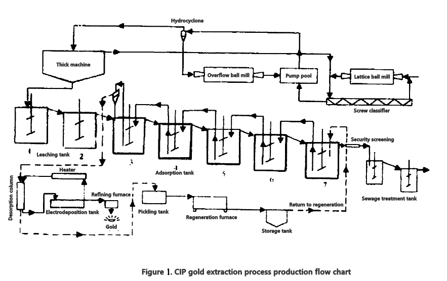 CIP gold extraction process production flow chart-Beijing Hot Mining Tech Co.,Ltd