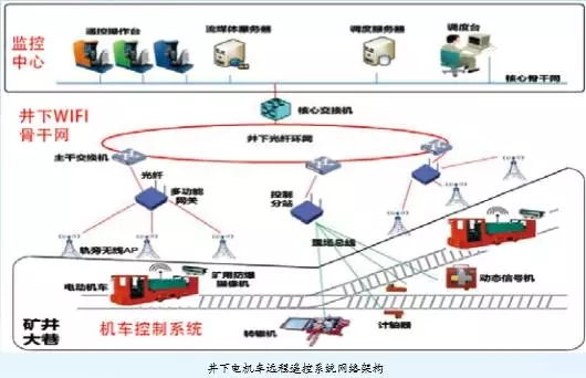 Remote Control System of Trolley-Beijing Hot Mining Tech Co.,Ltd