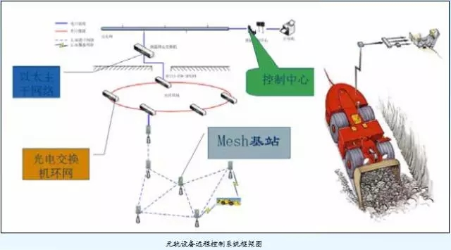 Remote control system for trackless equipment-Beijing Hot Mining Tech Co.,Ltd