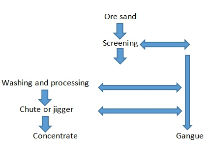The most simple sand gold typical selection process-Beijing Hot Mining Tech Co.,Ltd