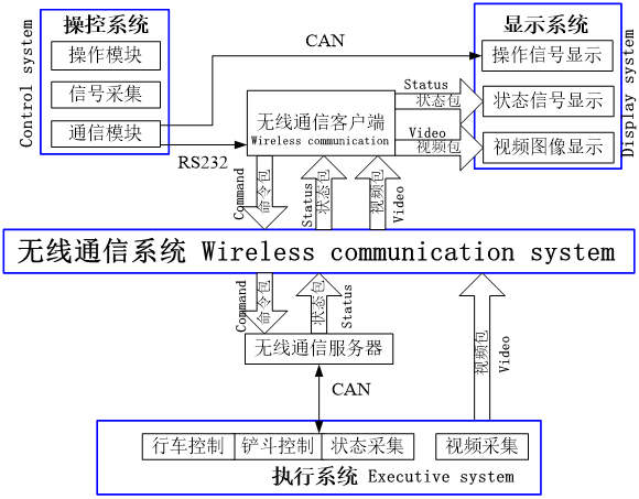 Beyond visual range remote control system overall logic diagram