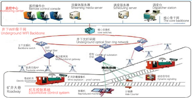 Network architecture of remote control system for underground electric locomotive