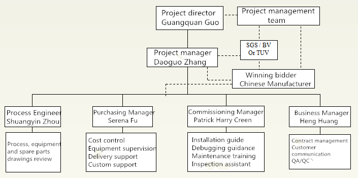 Procurement Process-02-HOT Mining