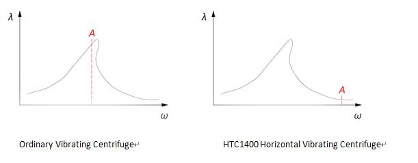 comparison-of-vibration-system-characteristic-curves-HOT