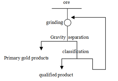 Figure 1 Chinese process configuration-Beijing_HOT_Mining_Tech_Co_Ltd