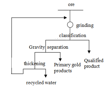 Figure 2 process configuration in other countries-Beijing_HOT_Mining_Tech_Co_Ltd