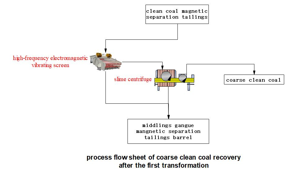 flow-coarse-clean-coal-recovery-after-the-first-transformation-by-HOT-Mining