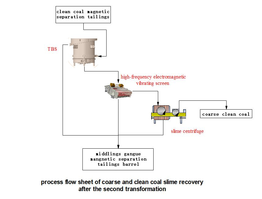 flow-coarse-clean-coal-recovery-after-the-second-transformation-by-HOT-Mining
