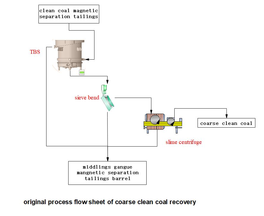 original-process-flow-sheet-coarse-clean-coal-recovery-by-HOT-Mining