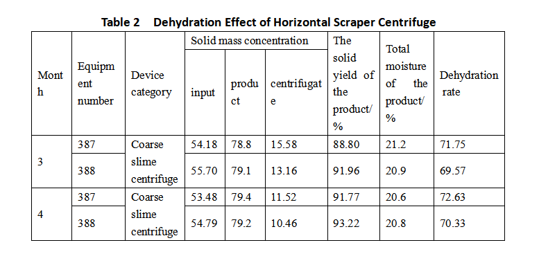 Table2 Dehydration Effect of Horizontal Scraper Centrifuge